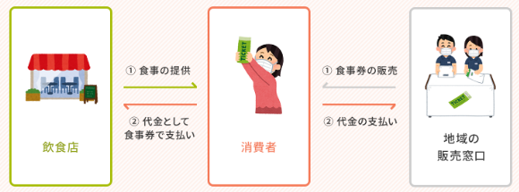 FireShot Capture 091 - 農林水産省 GoToEatキャンペーン - gotoeat.maff.go.jp